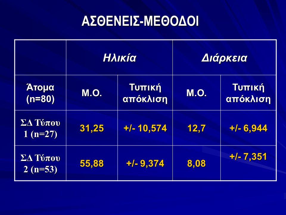 ΑΣΘΕΝΕΙΣ-ΜΕΘΟΔΟΙ Ηλικία Διάρκεια Άτομα (n=80) Μ.Ο. Τυπική απόκλιση