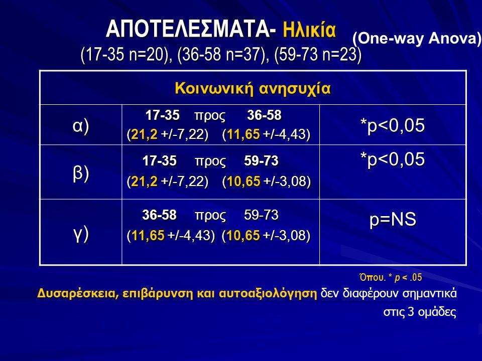 ΑΠΟΤΕΛΕΣΜΑΤΑ- Ηλικία (17-35 n=20), (36-58 n=37), (59-73 n=23)