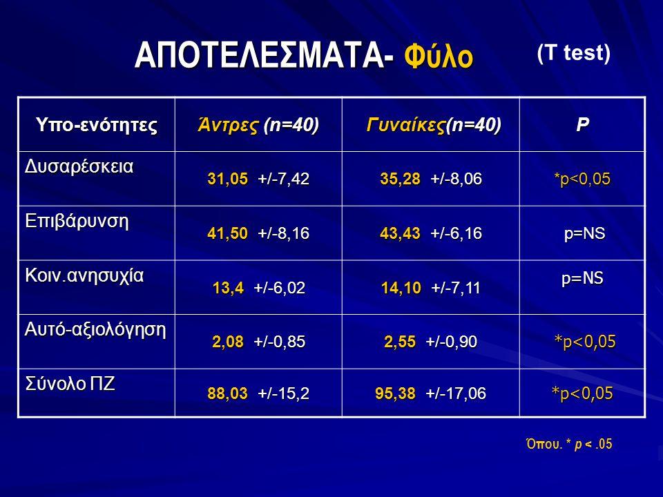 ΑΠΟΤΕΛΕΣΜΑΤΑ- Φύλο (T test) Υπο-ενότητες Άντρες (n=40) Γυναίκες(n=40)
