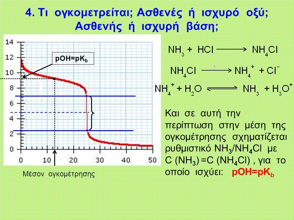 4. Τι ογκομετρείται; Ασθενές ή ισχυρό οξύ; Ασθενής ή ισχυρή βάση;