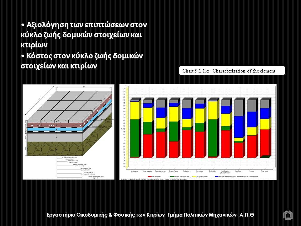 Κόστος στον κύκλο ζωής δομικών στοιχείων και κτιρίων