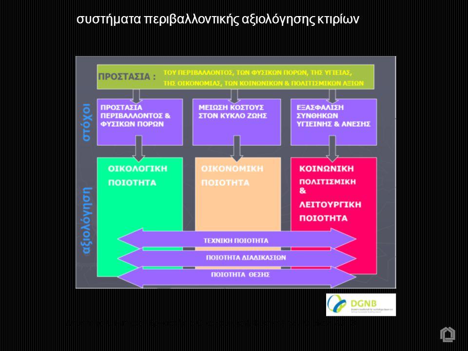συστήματα περιβαλλοντικής αξιολόγησης κτιρίων