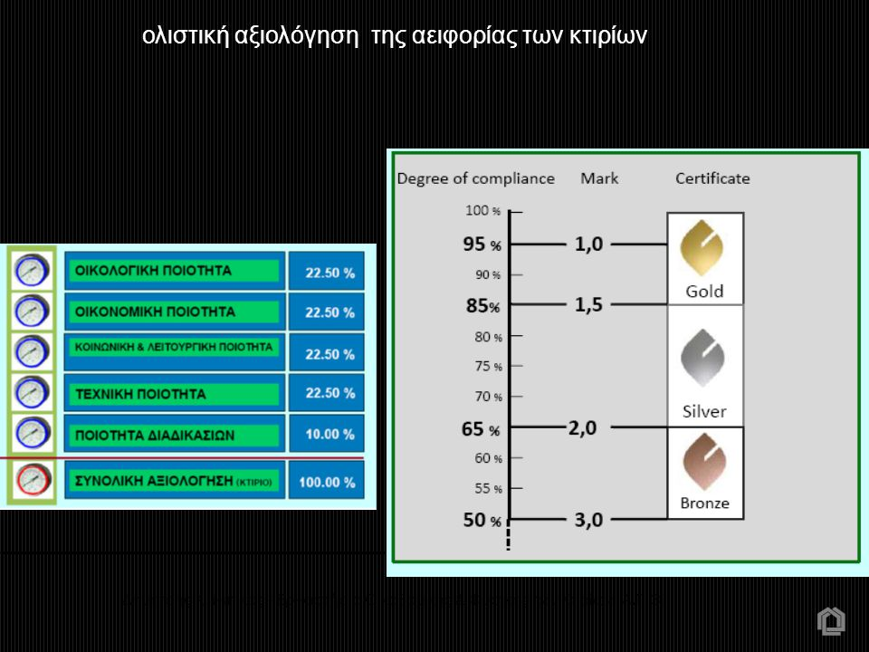 ολιστική αξιολόγηση της αειφορίας των κτιρίων