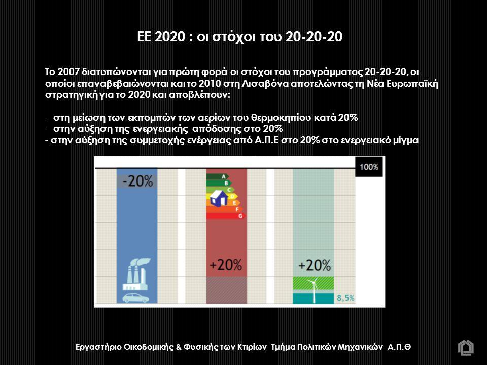 ΕΕ 2020 : οι στόχοι του 20-20-20