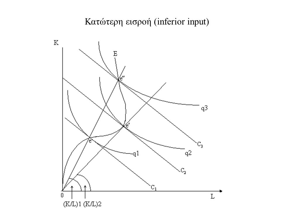 Κατώτερη εισροή (inferior input)