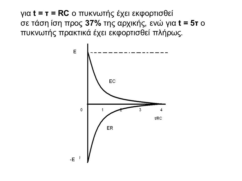 για t = τ = RC ο πυκνωτής έχει εκφορτισθεί