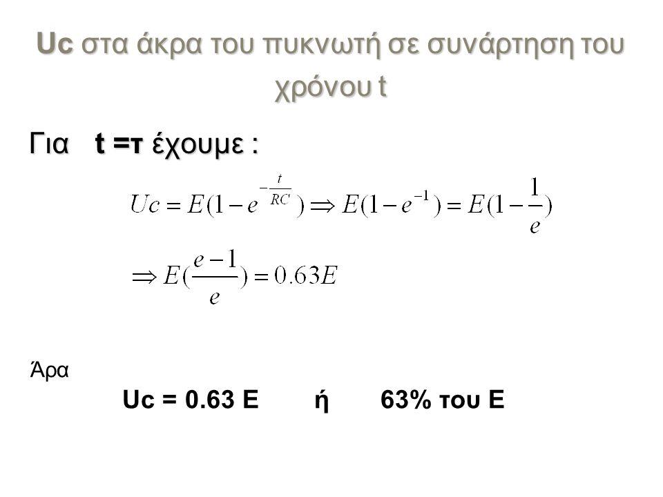 Uc στα άκρα του πυκνωτή σε συνάρτηση του χρόνου t