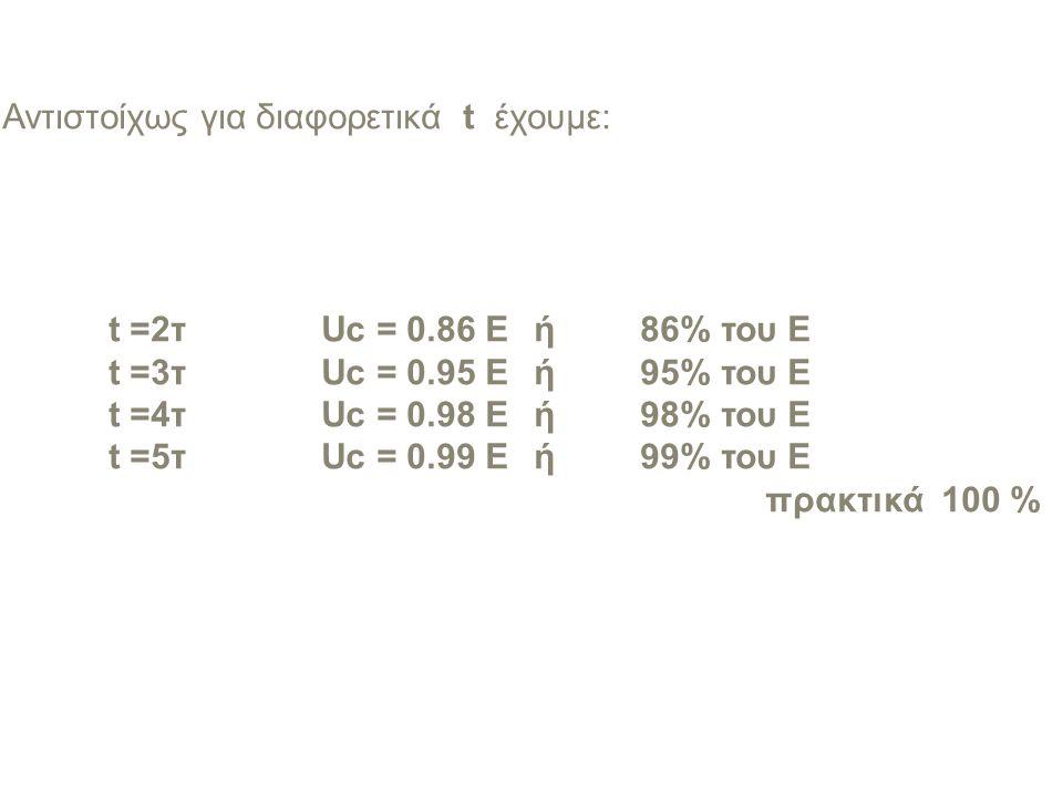 Αντιστοίχως για διαφορετικά t έχουμε:. t =2τ. Uc = 0. 86 E. ή