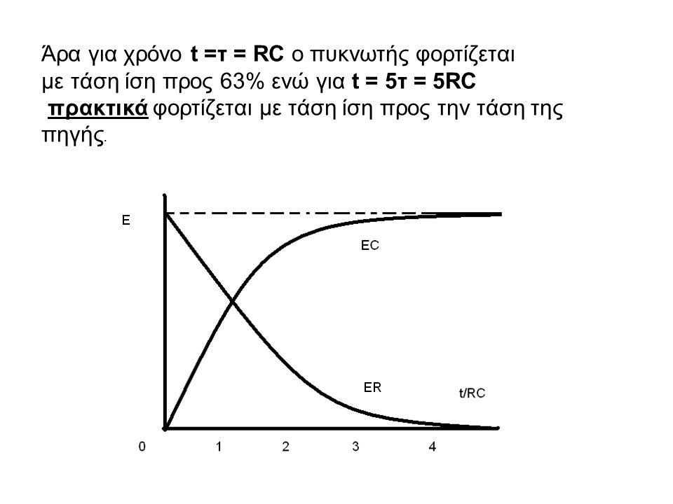 Άρα για χρόνο t =τ = RC ο πυκνωτής φορτίζεται