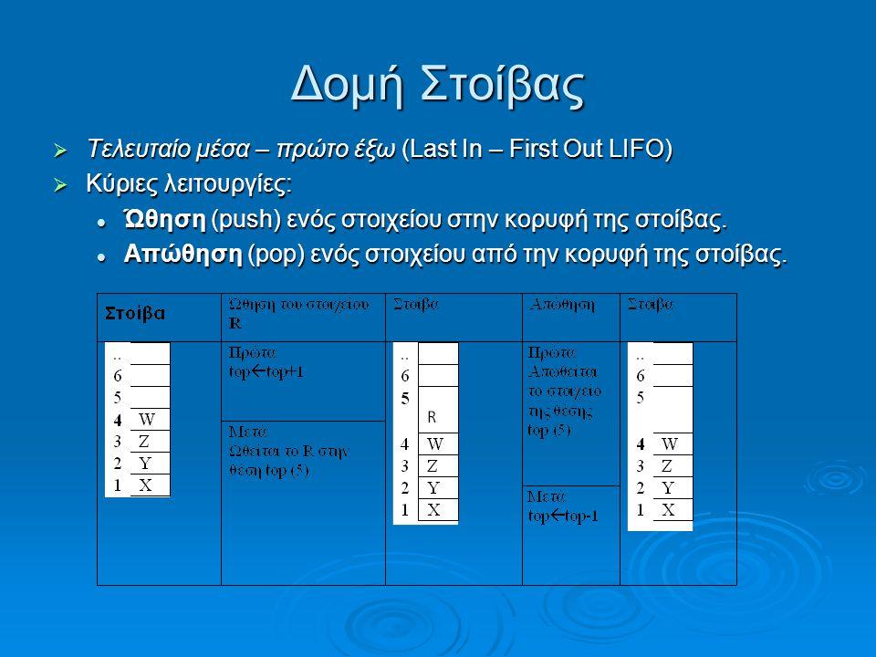 Δομή Στοίβας Τελευταίο μέσα – πρώτο έξω (Last In – First Out LIFO)