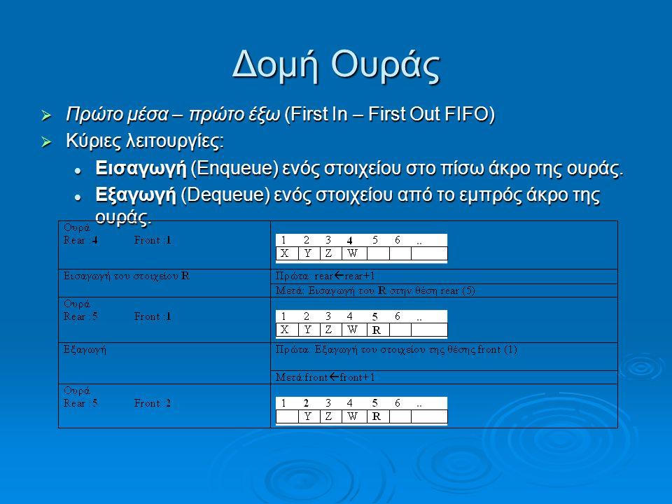 Δομή Ουράς Πρώτο μέσα – πρώτο έξω (First In – First Out FIFO)