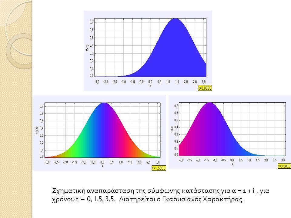 Σχηματική αναπαράσταση της σύμφωνης κατάστασης για α = 1 + i , για χρόνου t = 0, 1.5, 3.5.