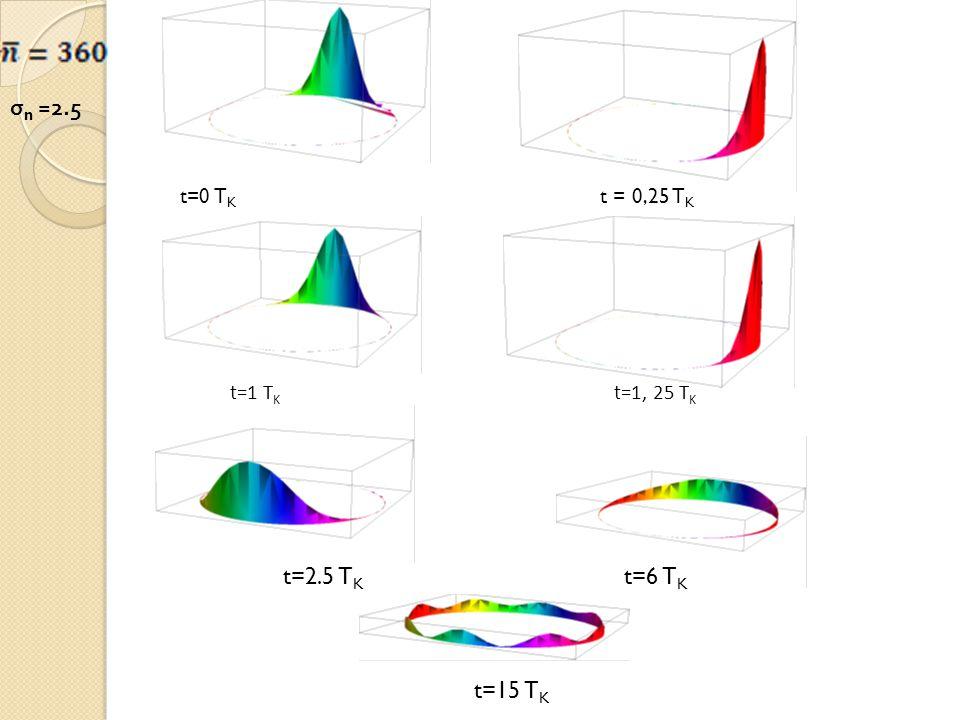σn =2.5 t=0 TK t = 0,25 TK t=1 TK t=1, 25 TK t=2.5 TK t=6 TK t=15 TK