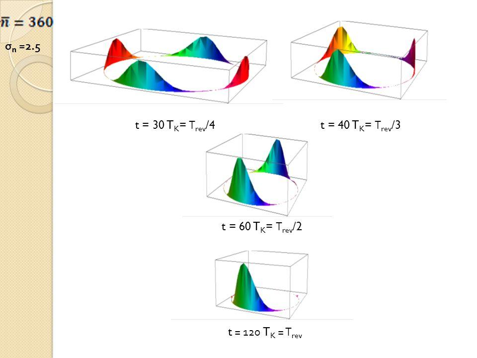 σn =2.5 t = 30 TK= Τrev/4 t = 40 TK= Τrev/3 t = 60 TK= Τrev/2 t = 120 TK = Τrev