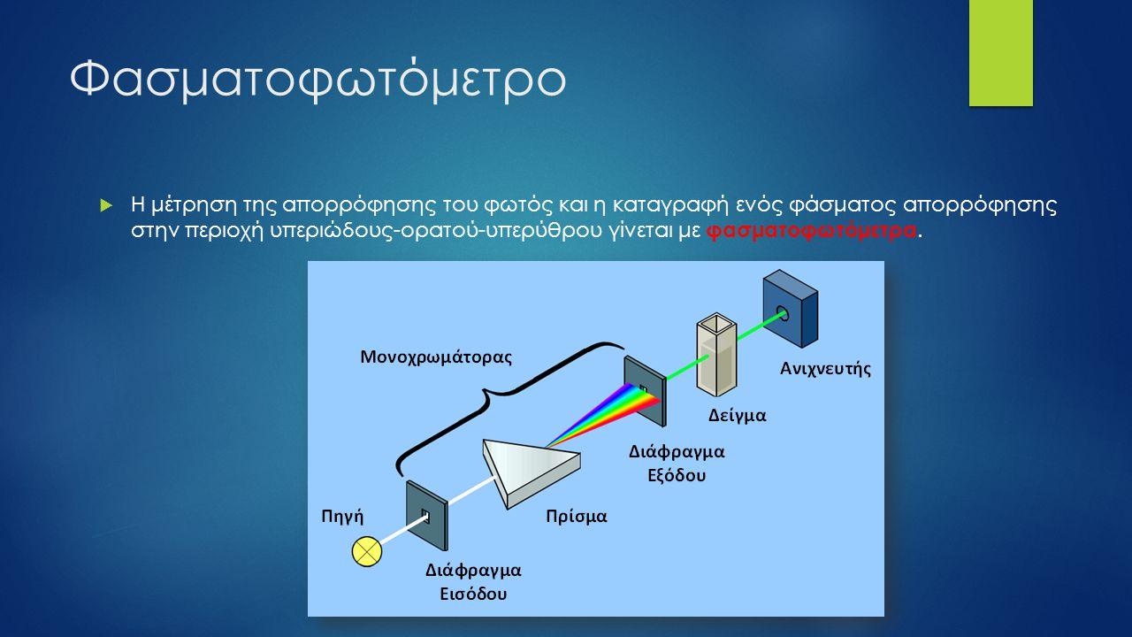 Φασματοφωτόμετρο