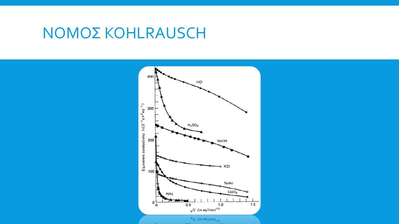 Νομος Kohlrausch