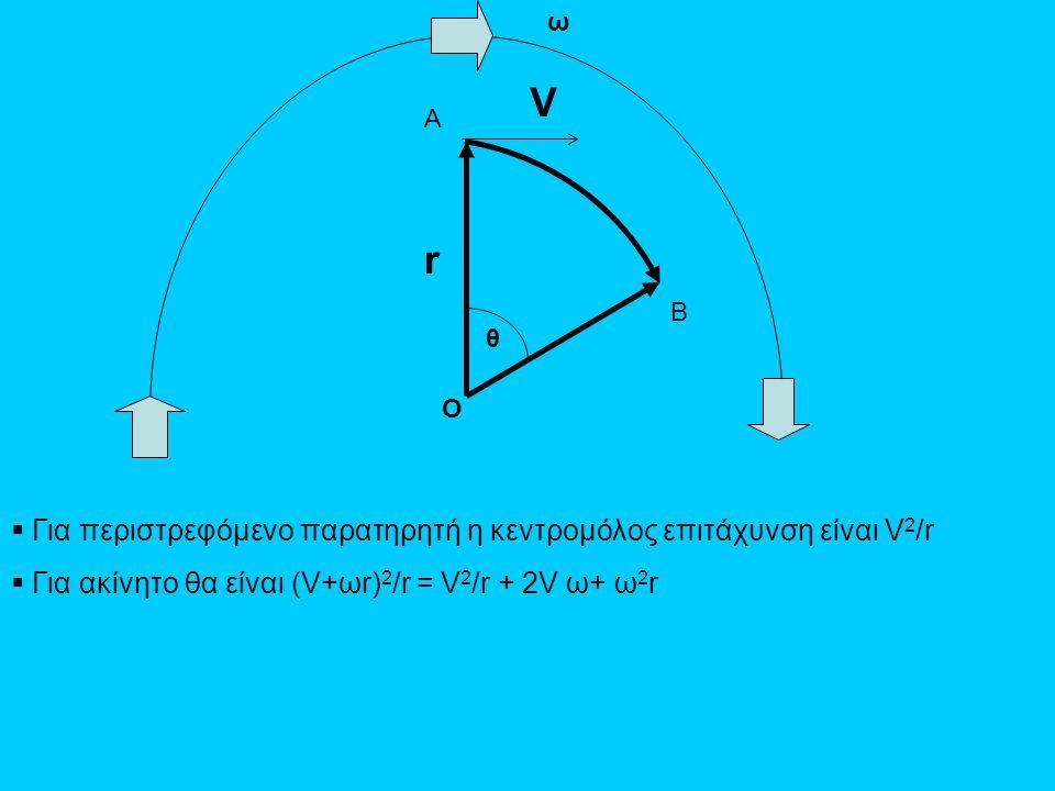 V r Για περιστρεφόμενο παρατηρητή η κεντρομόλος επιτάχυνση είναι V2/r