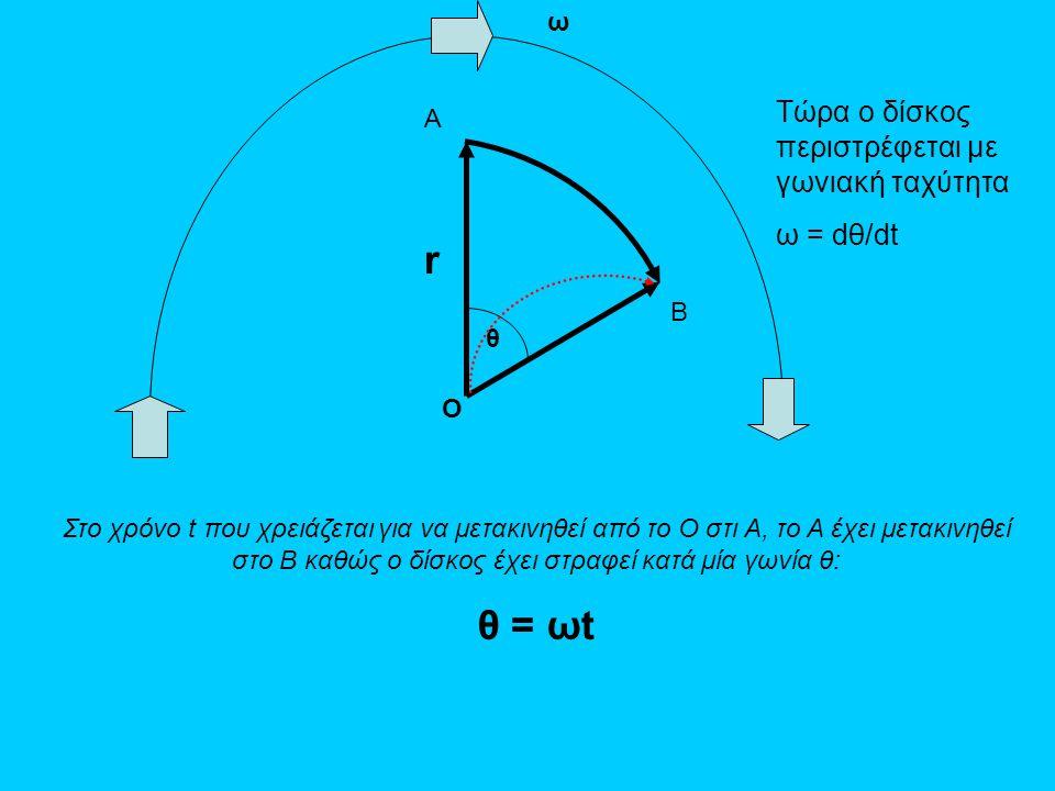 r θ = ωt Τώρα ο δίσκος περιστρέφεται με γωνιακή ταχύτητα ω = dθ/dt ω A