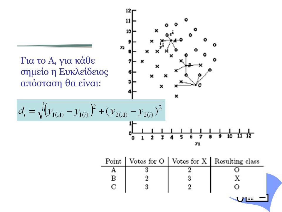Λύση Για το Α, για κάθε σημείο η Ευκλείδειος απόσταση θα είναι: