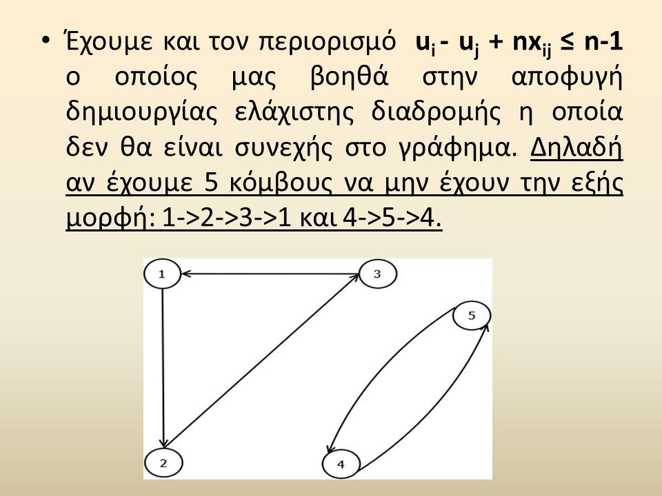 Έχουμε και τον περιορισμό ui - uj + nxij ≤ n-1 ο οποίος μας βοηθά στην αποφυγή δημιουργίας ελάχιστης διαδρομής η οποία δεν θα είναι συνεχής στο γράφημα.