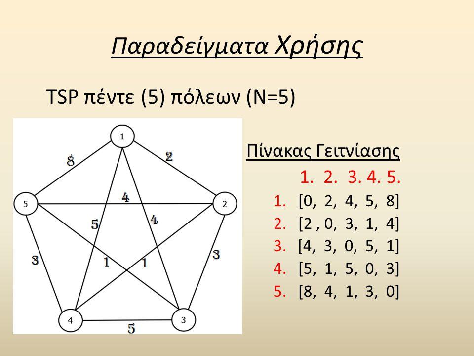 Παραδείγματα Χρήσης TSP πέντε (5) πόλεων (N=5) Πίνακας Γειτνίασης