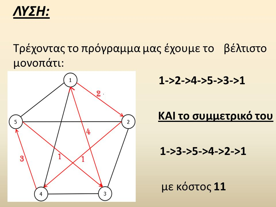ΛΥΣΗ: Τρέχοντας το πρόγραμμα μας έχουμε το βέλτιστο μονοπάτι: 1->2->4->5->3->1 ΚΑΙ το συμμετρικό του 1->3->5->4->2->1 με κόστος 11