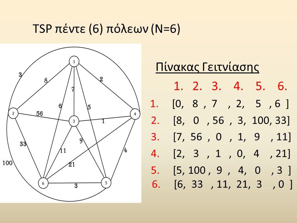 TSP πέντε (6) πόλεων (N=6) Πίνακας Γειτνίασης 1. 2. 3. 4. 5. 6.