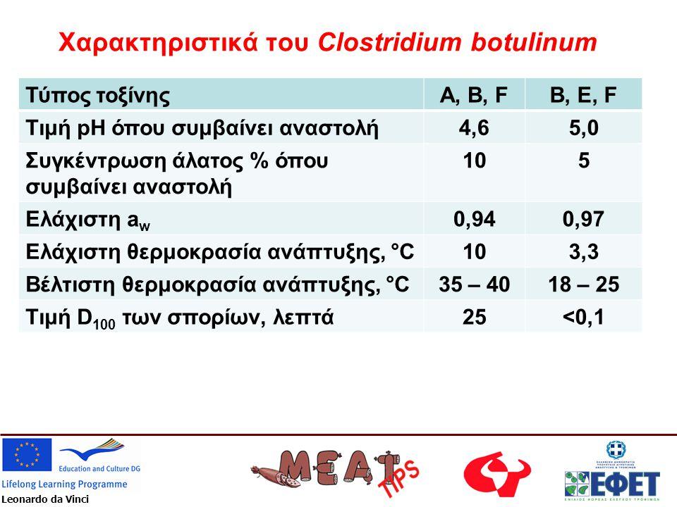 Χαρακτηριστικά του Clostridium botulinum