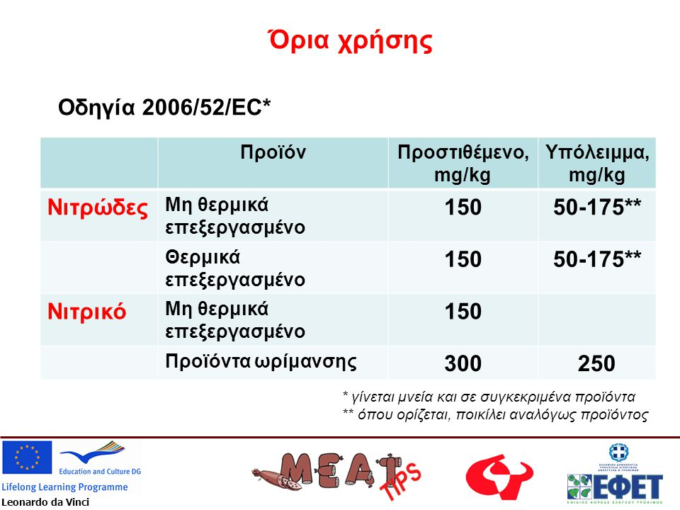 Όρια χρήσης Οδηγία 2006/52/EC* Νιτρώδες 150 50-175** Νιτρικό 300 250