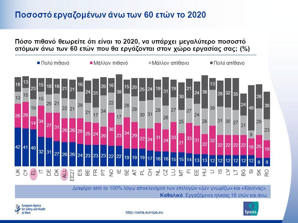 Ποσοστό εργαζομένων άνω των 60 ετών το 2020