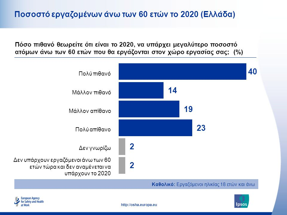 Ποσοστό εργαζομένων άνω των 60 ετών το 2020 (Ελλάδα)