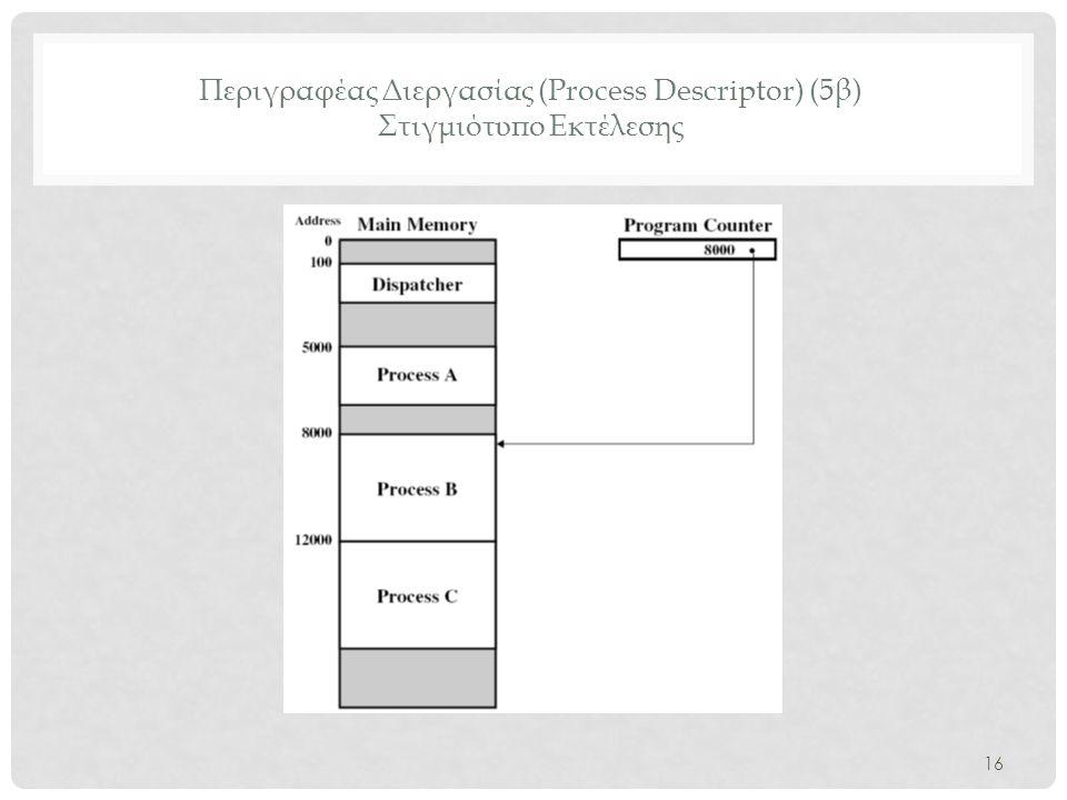 Περιγραφέας Διεργασίας (Process Descriptor) (5β) Στιγμιότυπο Εκτέλεσης