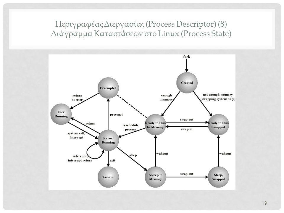 Περιγραφέας Διεργασίας (Process Descriptor) (8) Διάγραμμα Καταστάσεων στο Linux (Process State)