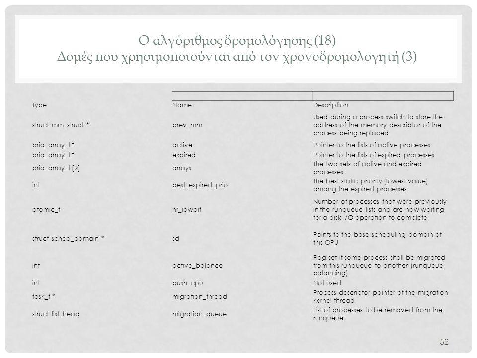 Ο αλγόριθμος δρομολόγησης (18) Δομές που χρησιμοποιούνται από τον χρονοδρομολογητή (3)