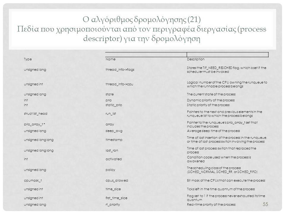 Ο αλγόριθμος δρομολόγησης (21) Πεδία που χρησιμοποιούνται από τον περιγραφέα διεργασίας (process descriptor) για την δρομολόγηση