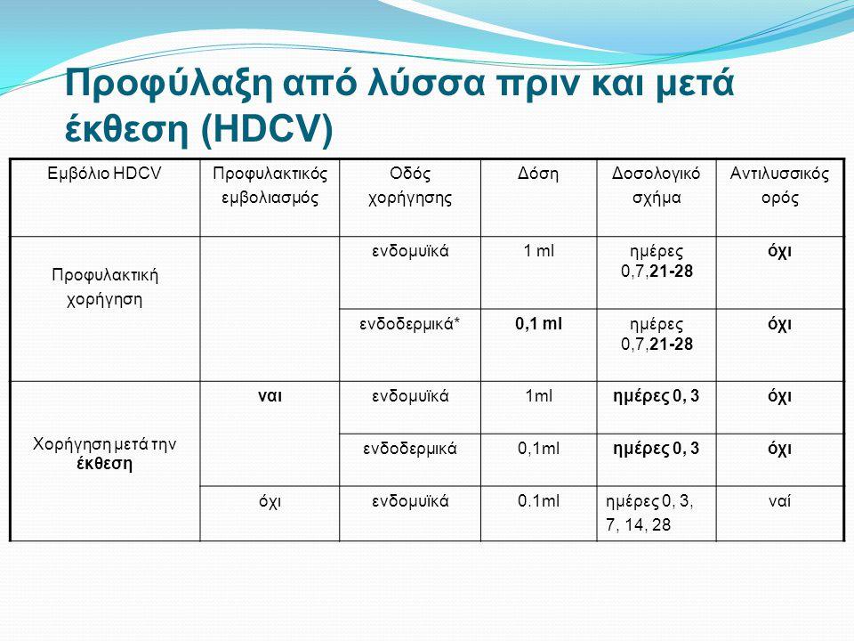 Προφύλαξη από λύσσα πριν και μετά έκθεση (HDCV)