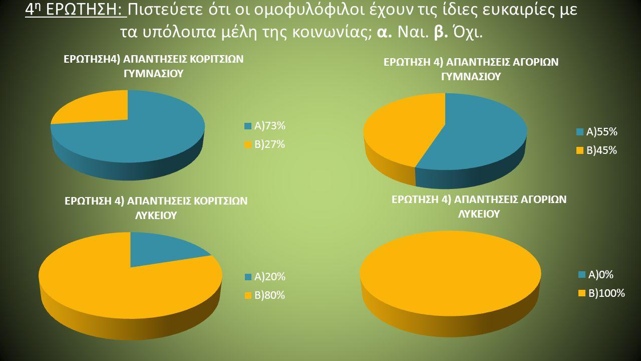 4η ΕΡΩΤΗΣΗ: Πιστεύετε ότι οι ομοφυλόφιλοι έχουν τις ίδιες ευκαιρίες με τα υπόλοιπα μέλη της κοινωνίας; α.