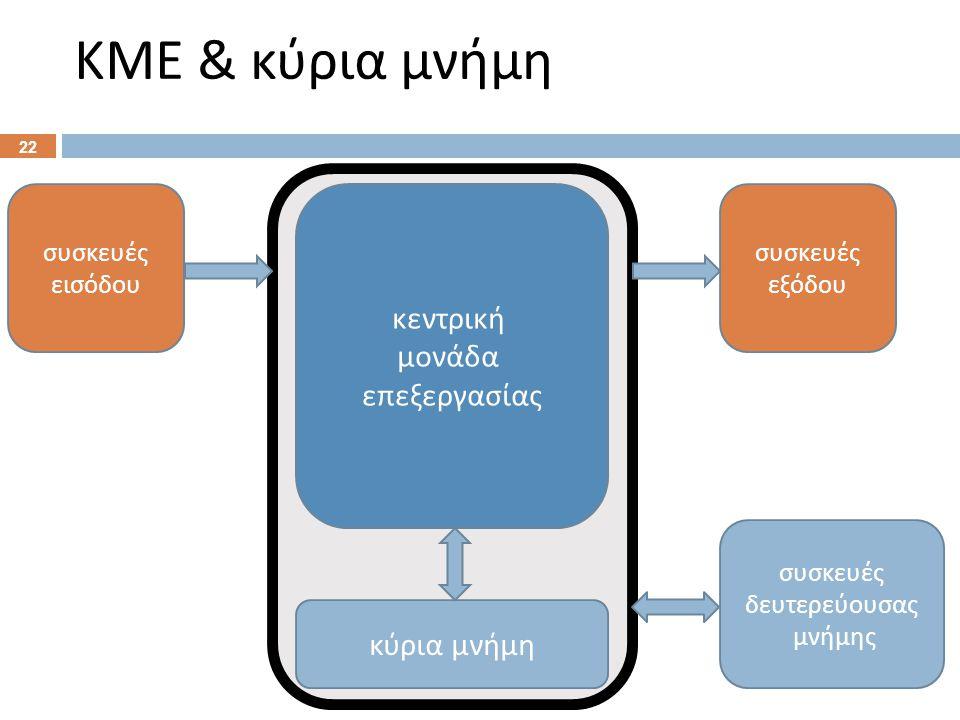 Σύνδεση ΚΜΕ – κύριας μνήμης