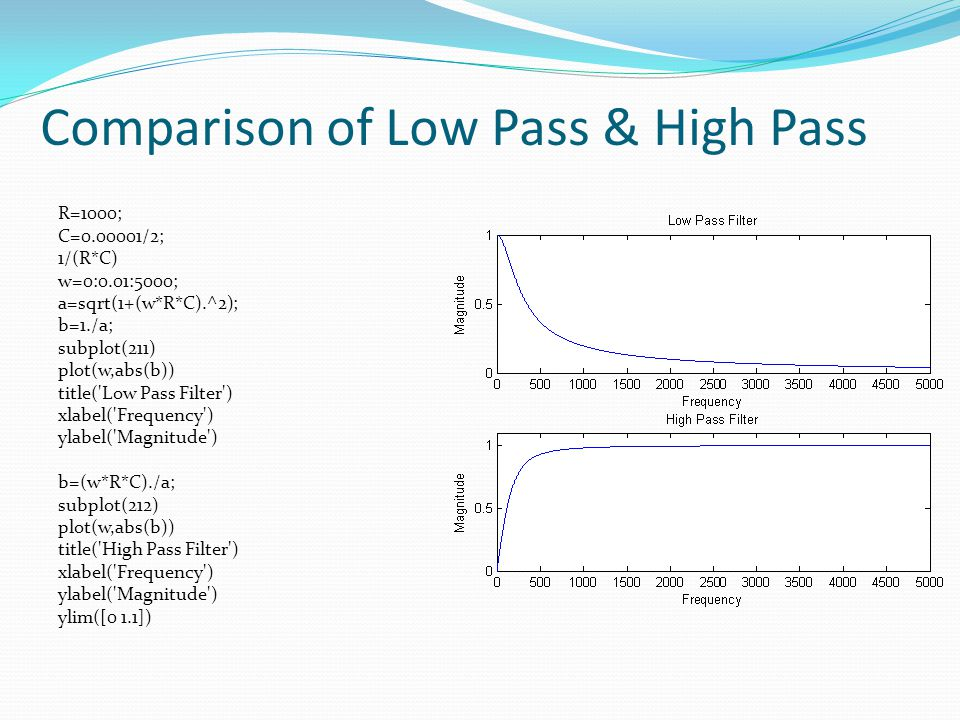 Comparison of Low Pass & High Pass