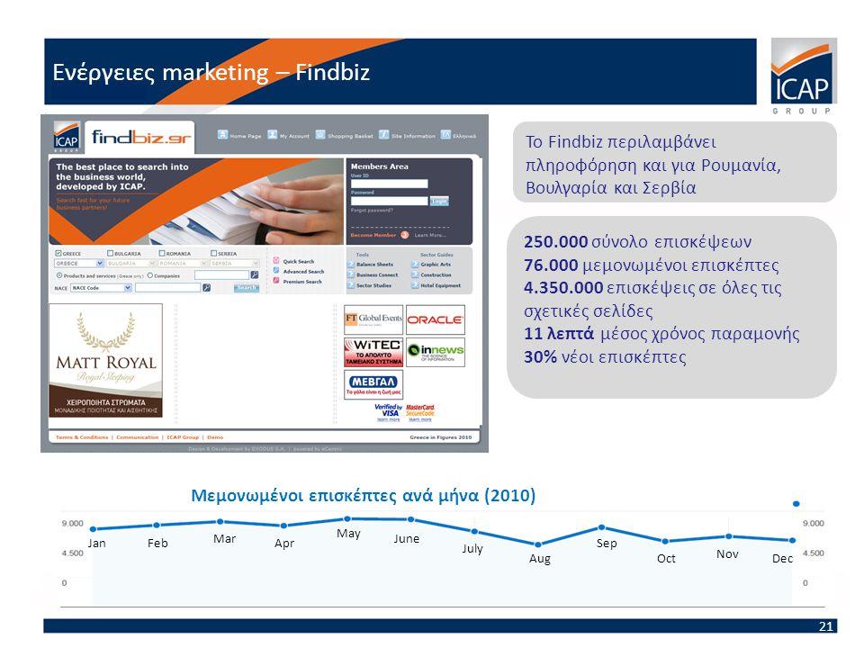 Ενέργειες marketing – Findbiz