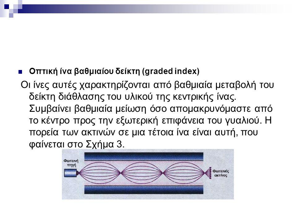 Οπτική ίνα βαθμιαίου δείκτη (graded index)
