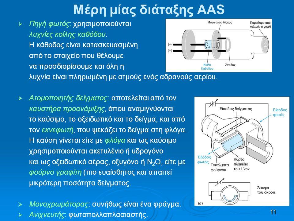 Μέρη μίας διάταξης AAS Πηγή φωτός: χρησιμοποιούνται