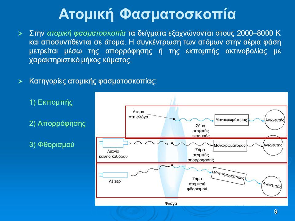 Ατομική Φασματοσκοπία