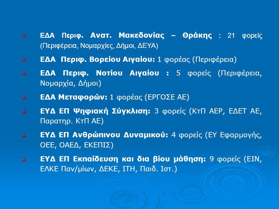 ΕΔΑ Περιφ. Βορείου Αιγαίου: 1 φορέας (Περιφέρεια)