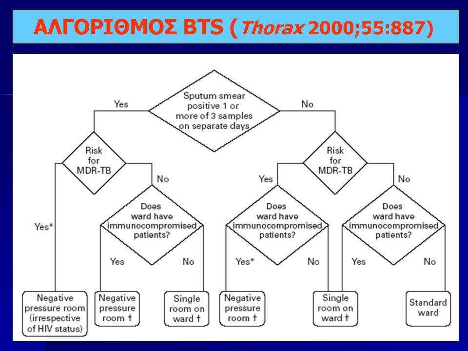 ΑΛΓΟΡΙΘΜΟΣ BTS (Thorax 2000;55:887)