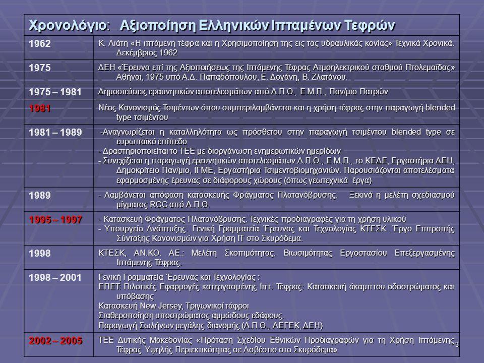 Χρονολόγιο: Αξιοποίηση Ελληνικών Ιπταμένων Τεφρών
