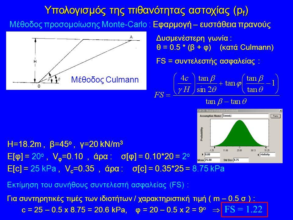 Υπολογισμός της πιθανότητας αστοχίας (pf)