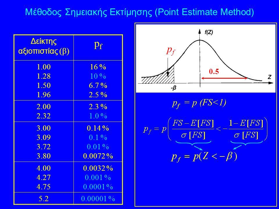 pf pf Mέθοδος Σημειακής Εκτίμησης (Point Estimate Method)