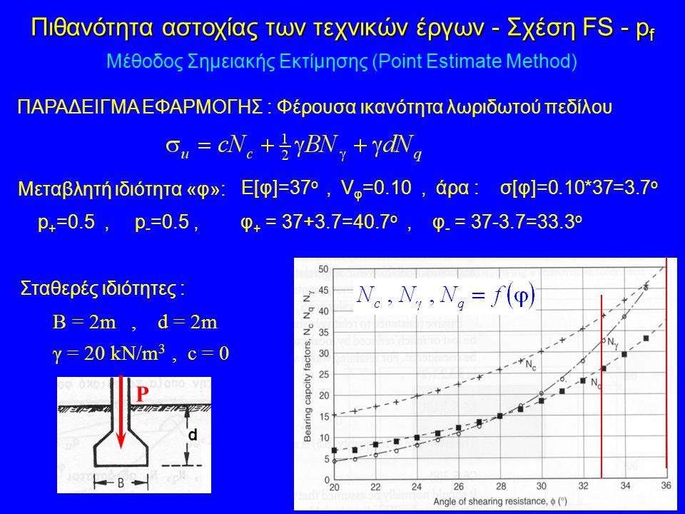 Πιθανότητα αστοχίας των τεχνικών έργων - Σχέση FS - pf