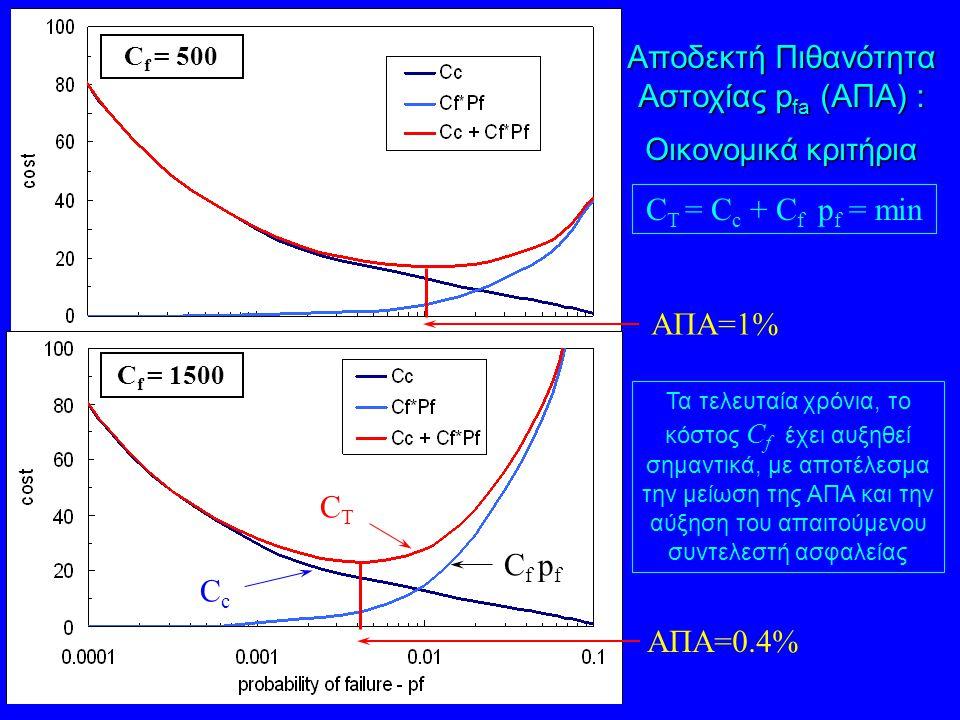 Αποδεκτή Πιθανότητα Αστοχίας pfa (ΑΠΑ) :